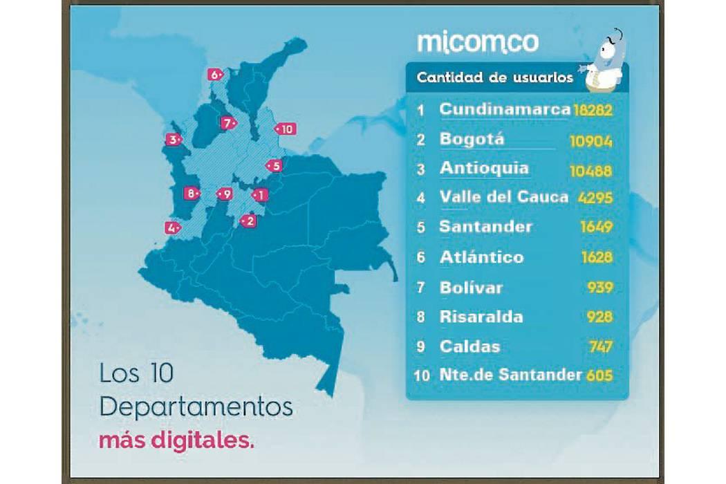Quién tiene más dominios de Internet en Colombia