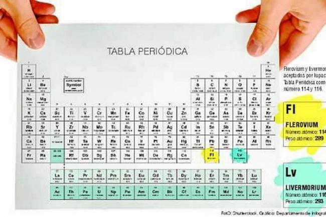 La tabla peridica tiene dos nuevos elementos mundo vanguardia la tabla peridica tiene dos nuevos elementos urtaz Gallery