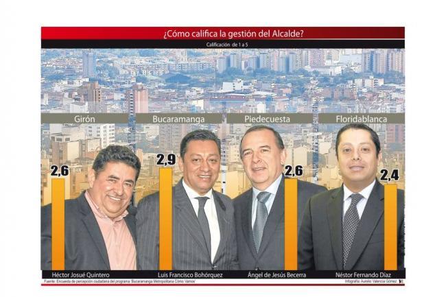 Gráfico: Aurelio Valencia / VANGUARDIA LIBERAL