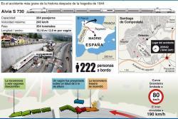 ¿Cómo sucedió la tragedia del tren descarrilado en España?