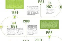 Cooperativismo: El sector solidario, patrimonio de la humanidad