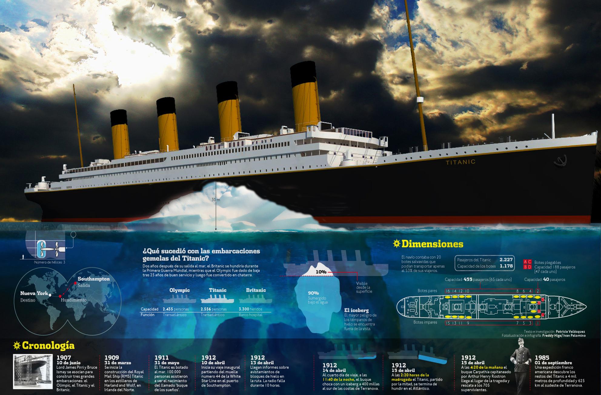 Titanic el naufragio del siglo mundo for Todo sobre barcos