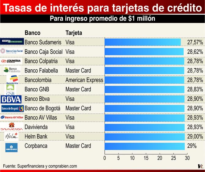 Credito libre inversion bbva colombia - Centro hipotecario bbva ...