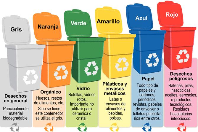 Reciclar es muy simple - Colores para reciclar ...