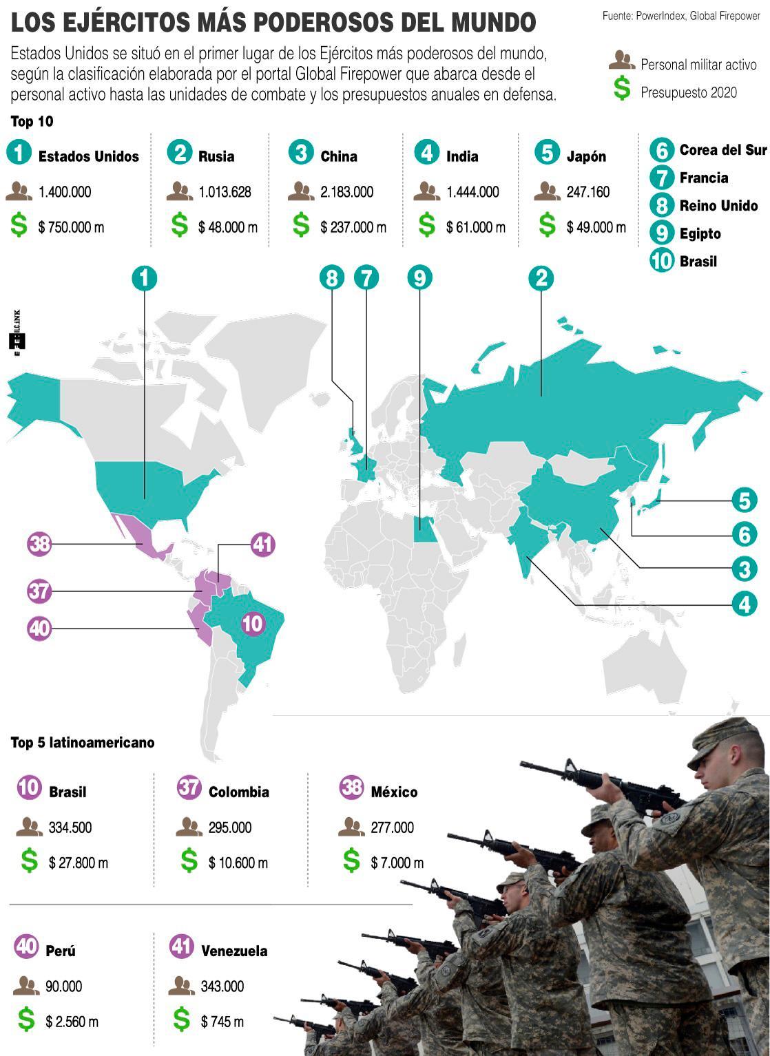 Infografía Interactiva Los 10 Ejércitos Más Poderoso Del Mundo Vanguardia Com