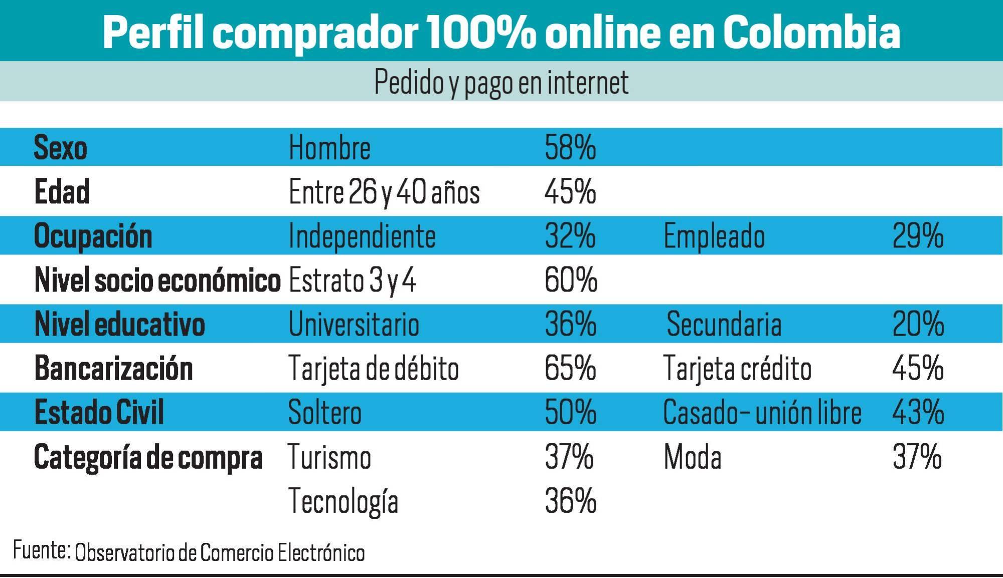 75146c123b Cerca del 50% del eCommerce en Colombia aún es off line. Características de  acceso