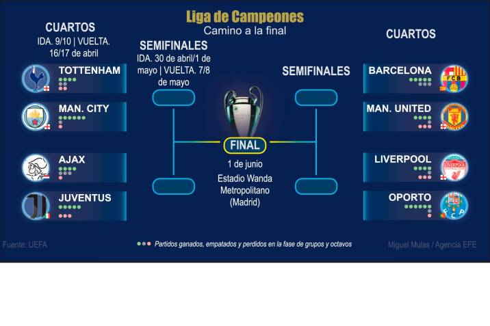 Barcelona FC - Manchester United, el duelo más llamativo de ...