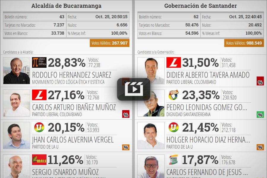Resultados de las elecciones en Santander