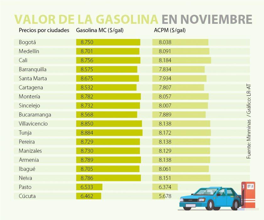 Precios de la gasolina se mantendrán estables durante noviembre