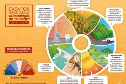 El Instituto de Hidrología, Meteorología y Estudios Ambientales (Ideam), advirtió cuáles serían las afecciones si entramos en el Fenómeno de El Niño.