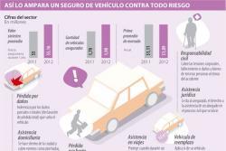 ¿Cómo afectan los casos de choferes borrachos el negocio de los seguros de autos?