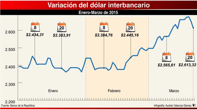 Evidente Y Factores Como Los Resultados Del Pib De Colombia En 2017 Anuncios La Fed Han Reportado Una Tendencia A Baja Tasa Cambio